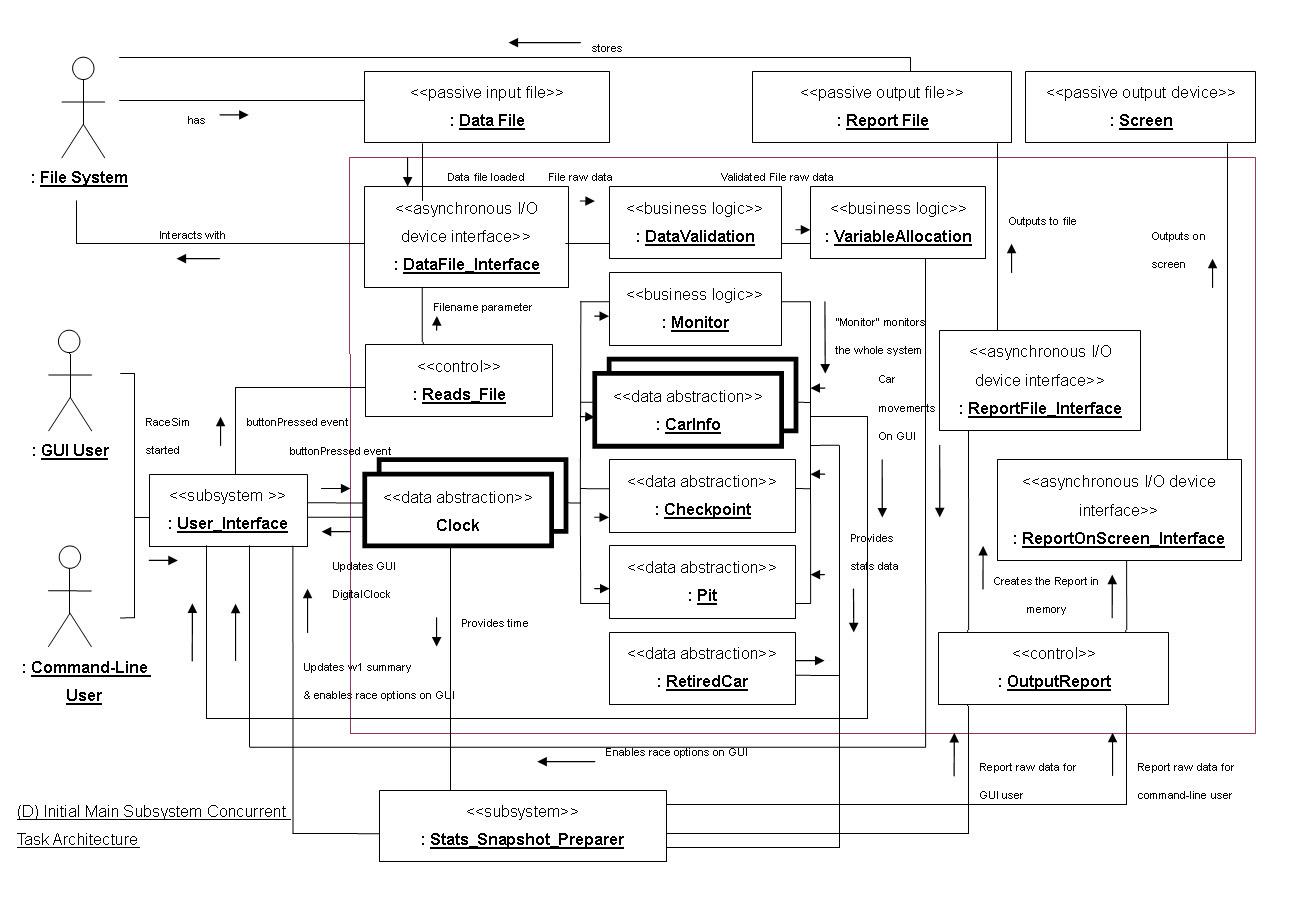 D initial main subsystem concurrent task architectureg da reads data file use case collaboration diagram d design of datafileinterface class sm racesim external classes and interfaces pooptronica Choice Image