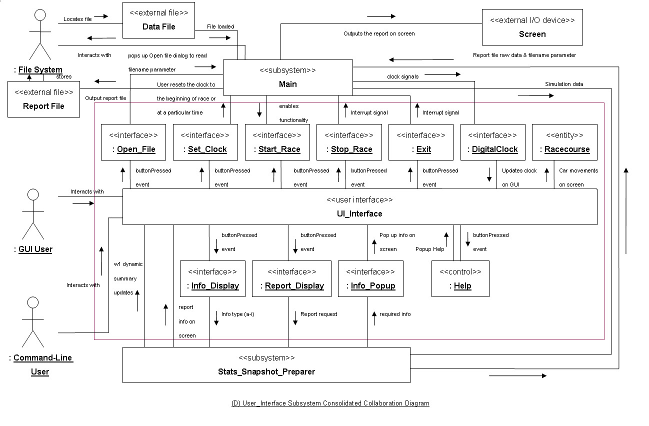 D userinterface subsystem consolidated collaboration diagramg d userinterface subsystem consolidated collaboration diagram pooptronica Choice Image